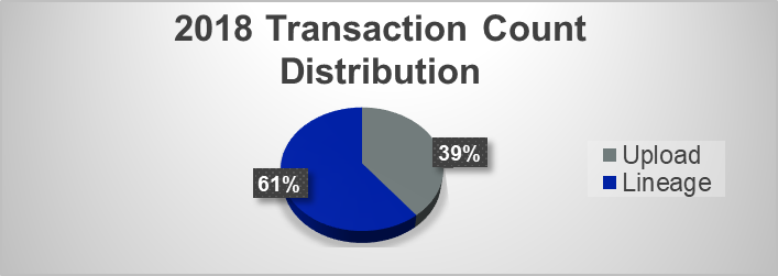 png-2018-transaction-count-distribution