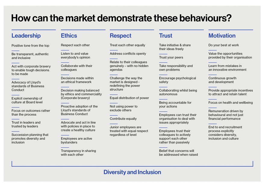 Diversity and inclusion behaviours