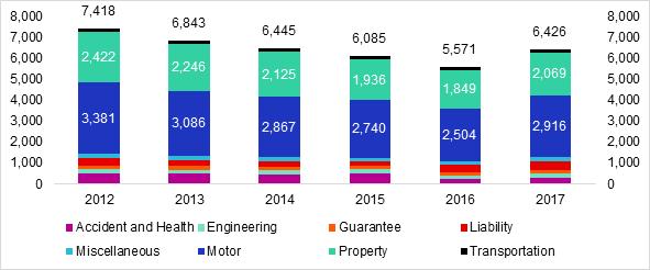 Source: GlobalData based on Local regulators annual statistics.