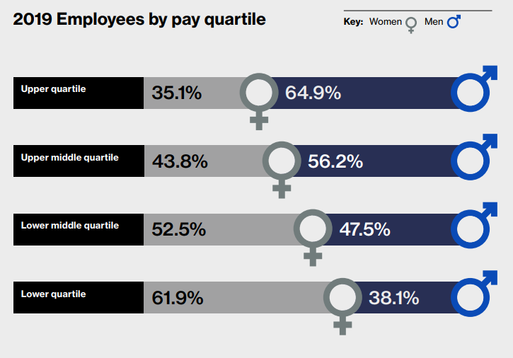 2019 employees by pay quartile