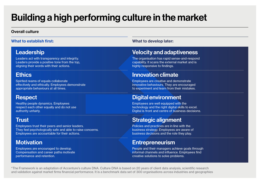 Building a high performing culture