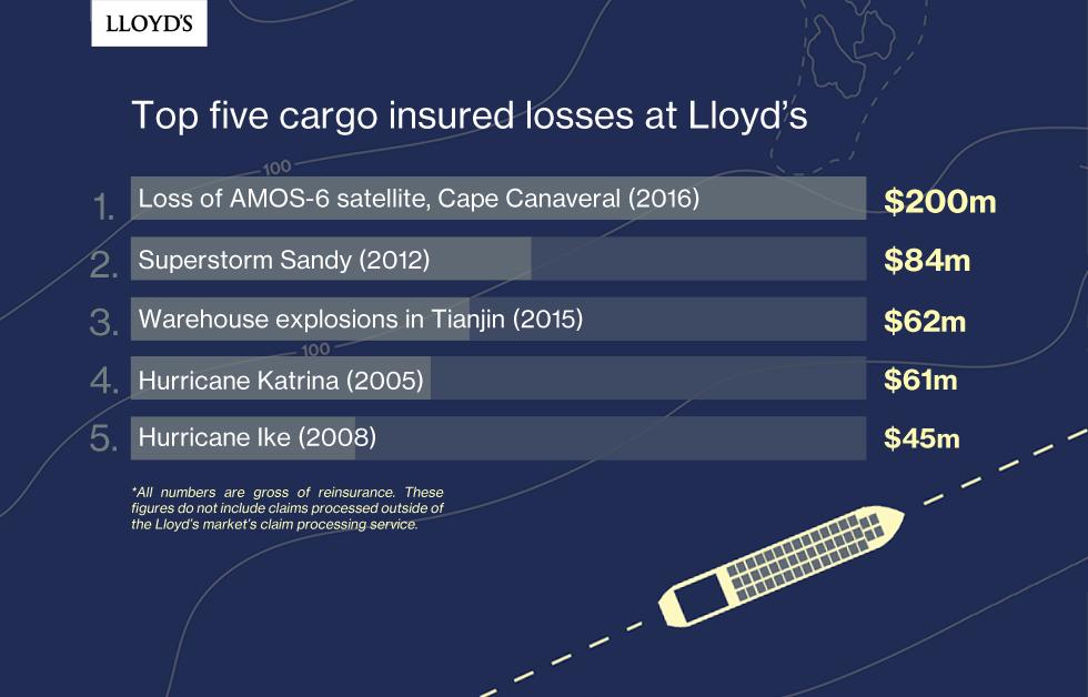 Top 5 Cargo losses