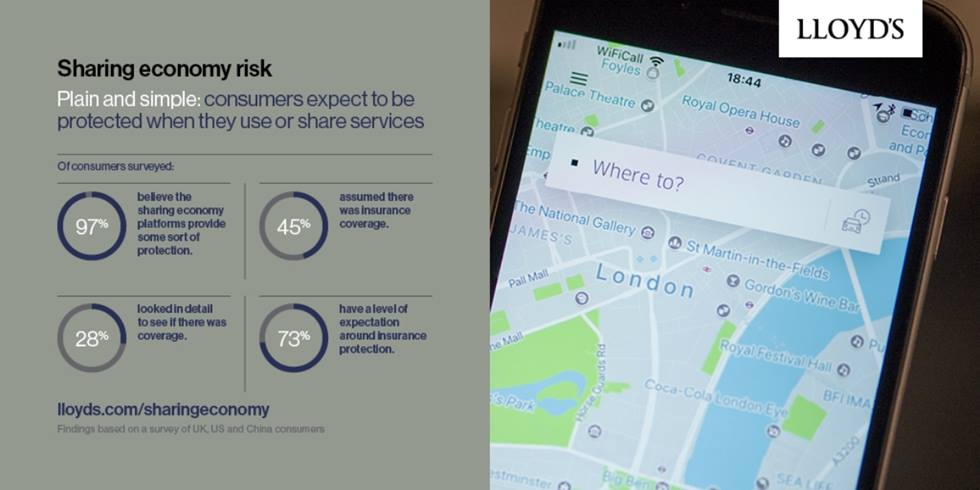 Sharing economy risk: Consumers expect to be protected when they use or share services
