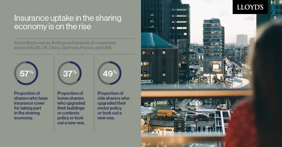 Insurance uptake in the sharing economy is on the rise
