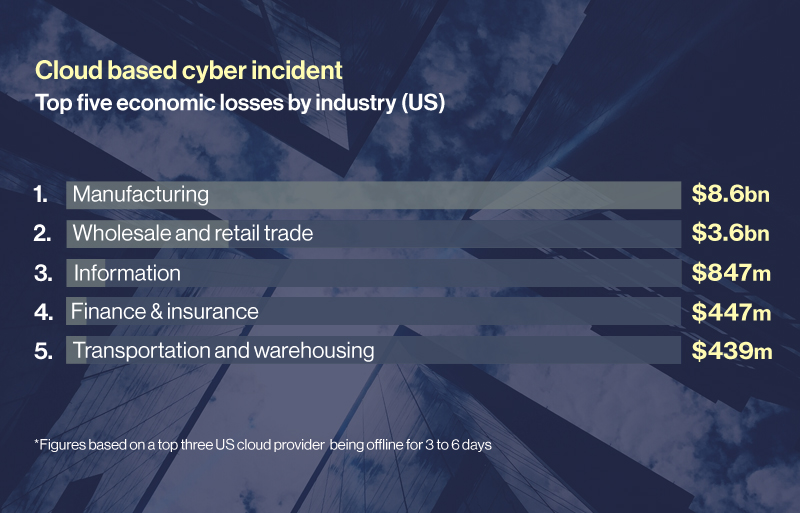 Cloud based cyber incident - Top five economic losses by industry