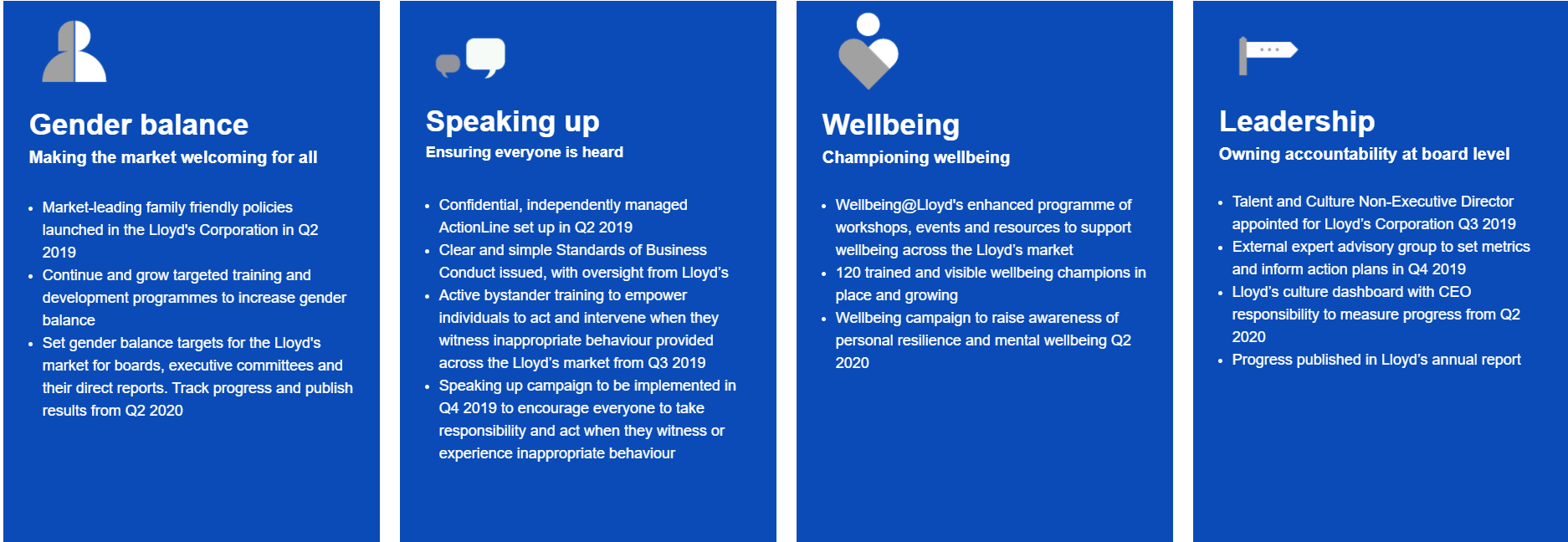 Lloyd's 2019 programme of actions